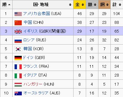 2012年ロンドンオリンピックのメダル獲得数