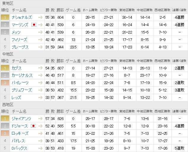 ナショナル・リーグ順位表