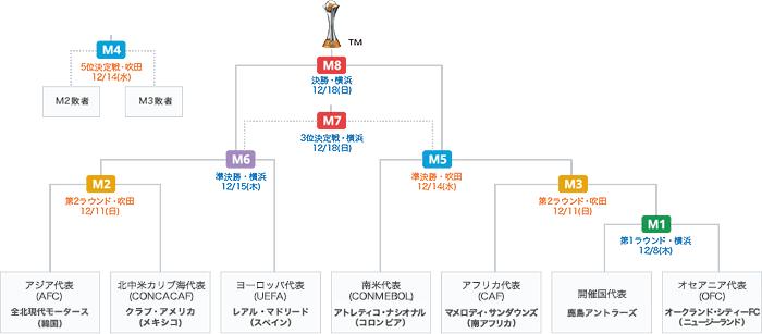 FIFAクラブワールドカップ2016 組み合わせ表